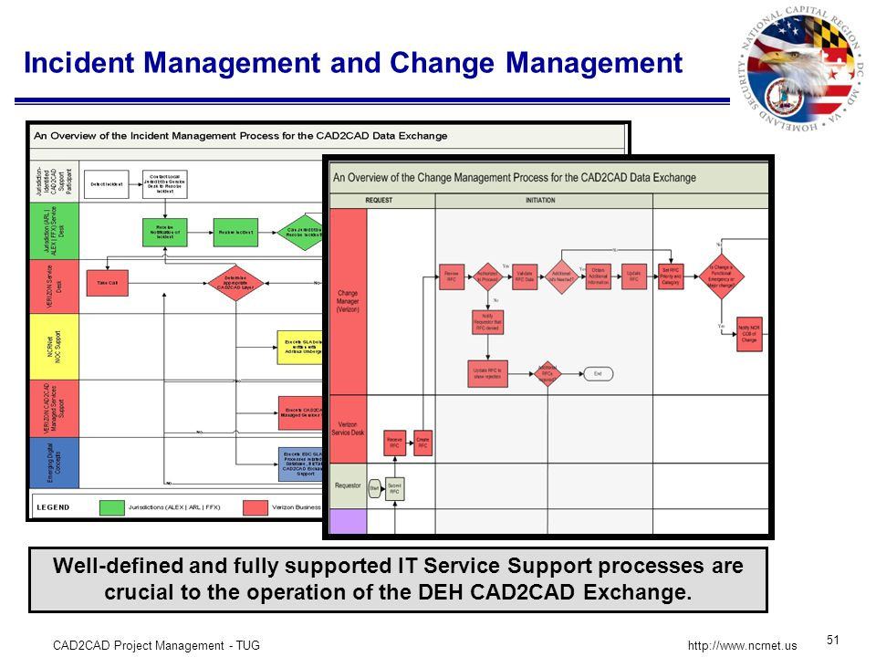 CAD2CAD Project Management - TUG 51 http://www.ncrnet.us Incident Management and Change Management Well-defined and fully supported IT Service Support processes are crucial to the operation of the DEH CAD2CAD Exchange.