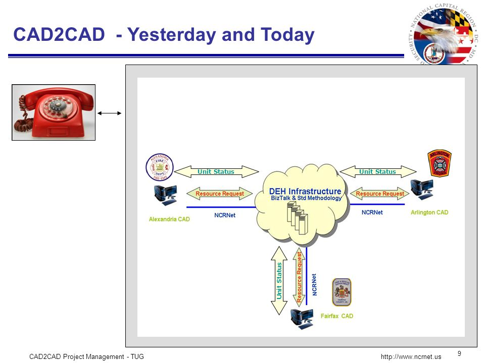CAD2CAD Project Management - TUG 9 http://www.ncrnet.us Unit Status CAD2CAD - Yesterday and Today