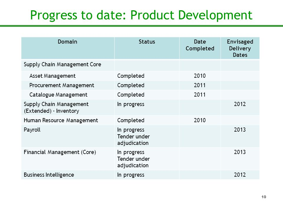 Progress to date: Product Development DomainStatusDate Completed Envisaged Delivery Dates Supply Chain Management Core Asset ManagementCompleted2010 Procurement ManagementCompleted2011 Catalogue ManagementCompleted2011 Supply Chain Management (Extended) - Inventory In progress2012 Human Resource ManagementCompleted2010 PayrollIn progress Tender under adjudication 2013 Financial Management (Core)In progress Tender under adjudication 2013 Business IntelligenceIn progress2012 10