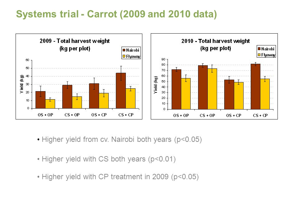 Systems trial - Carrot (2009 and 2010 data) Higher yield from cv.