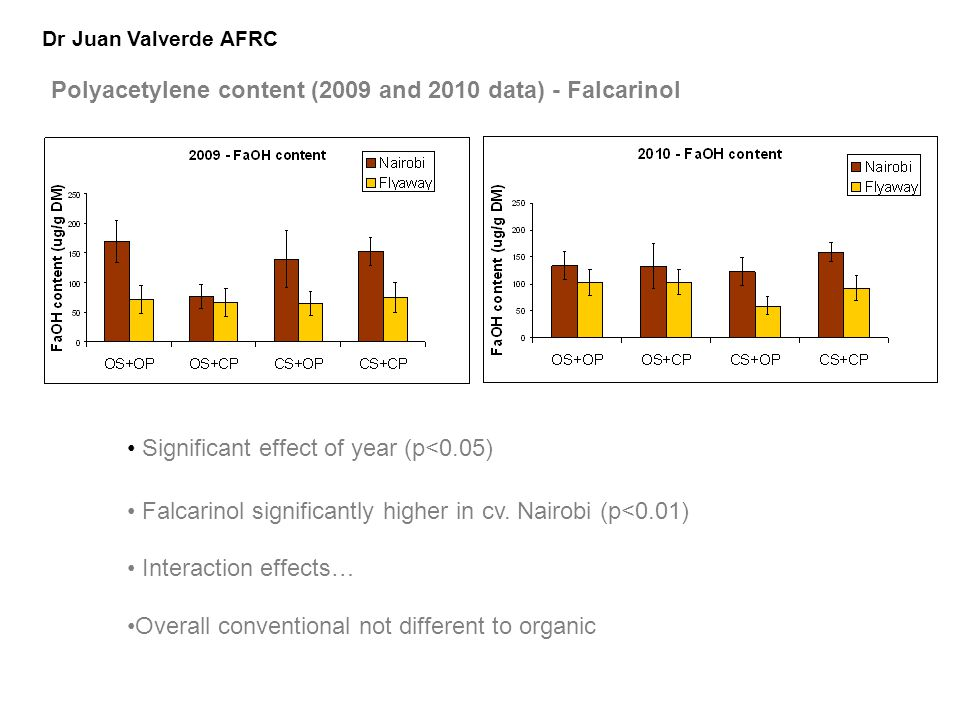 Significant effect of year (p<0.05) Falcarinol significantly higher in cv.