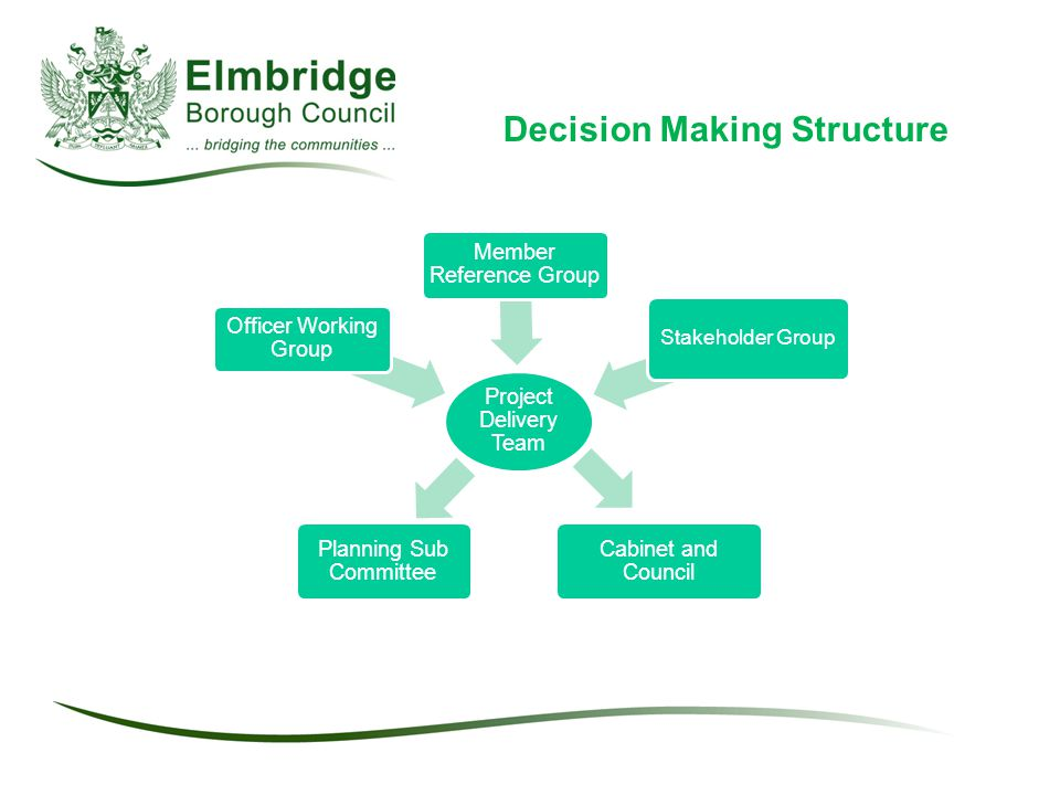 Decision Making Structure Project Delivery Team Officer Working Group Member Reference Group Stakeholder Group Cabinet and Council Planning Sub Committee