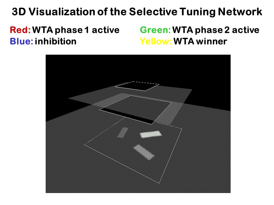3D Visualization of the Selective Tuning Network Red: WTA phase 1 activeGreen: WTA phase 2 active Blue: inhibitionYellow: WTA winner