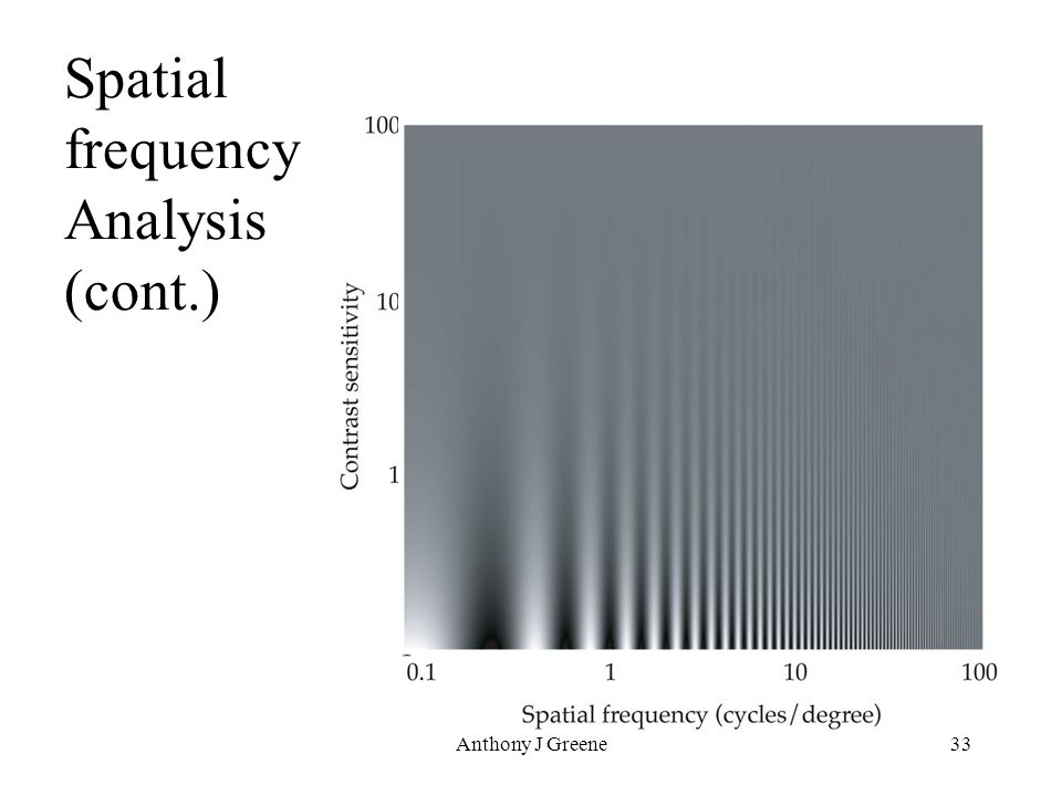 Anthony J Greene33 Spatial frequency Analysis (cont.)