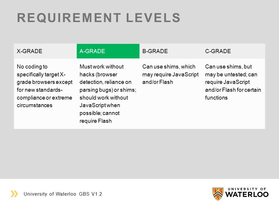 REQUIREMENT LEVELS University of Waterloo GBS V1.2 X-GRADEA-GRADEB-GRADEC-GRADE No coding to specifically target X- grade browsers except for new standards- compliance or extreme circumstances Must work without hacks (browser detection, reliance on parsing bugs) or shims; should work without JavaScript when possible; cannot require Flash Can use shims, which may require JavaScript and/or Flash Can use shims, but may be untested; can require JavaScript and/or Flash for certain functions