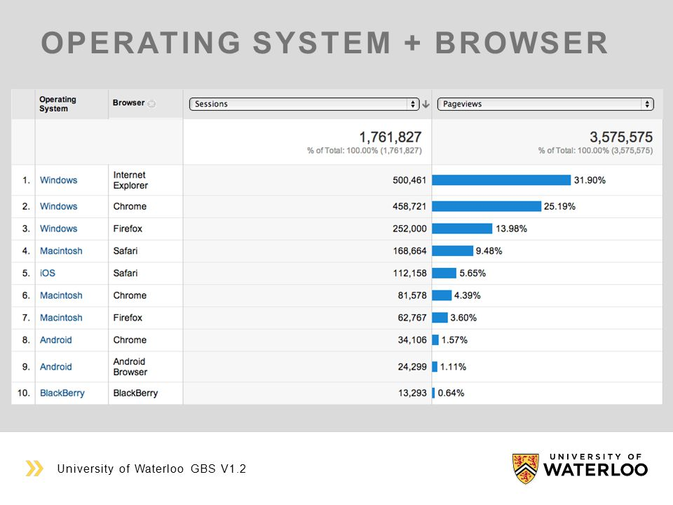 OPERATING SYSTEM + BROWSER University of Waterloo GBS V1.2
