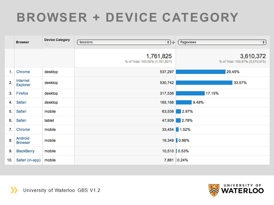BROWSER + DEVICE CATEGORY University of Waterloo GBS V1.2