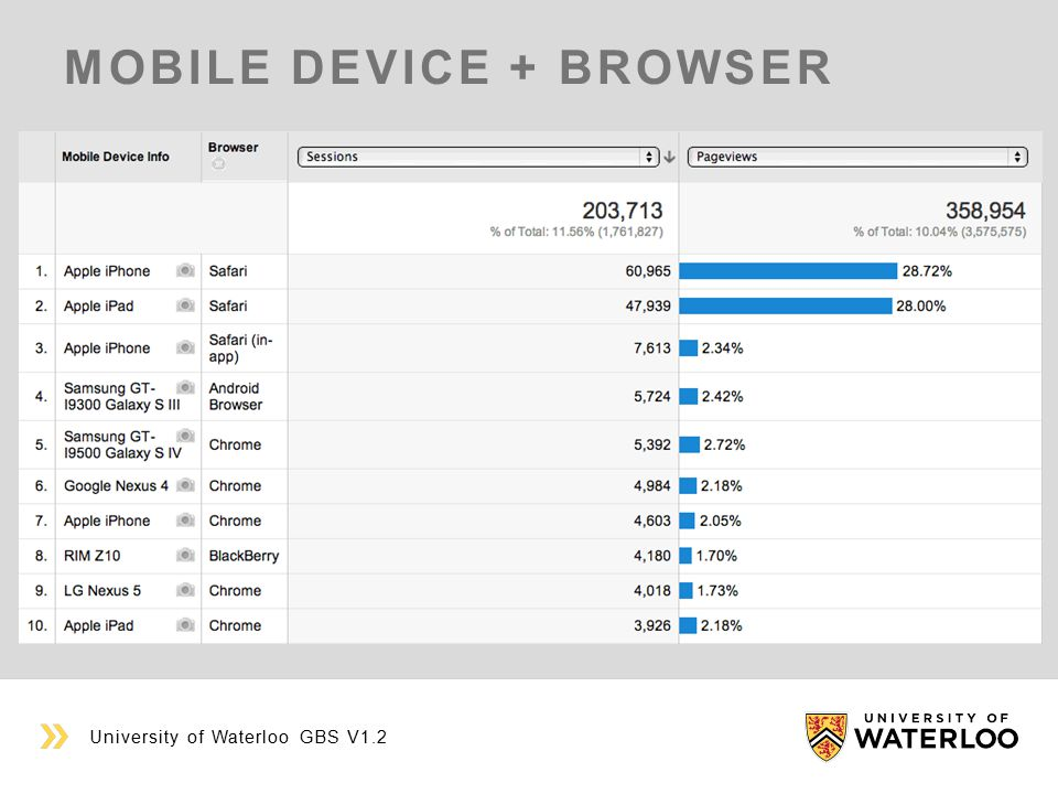 MOBILE DEVICE + BROWSER University of Waterloo GBS V1.2