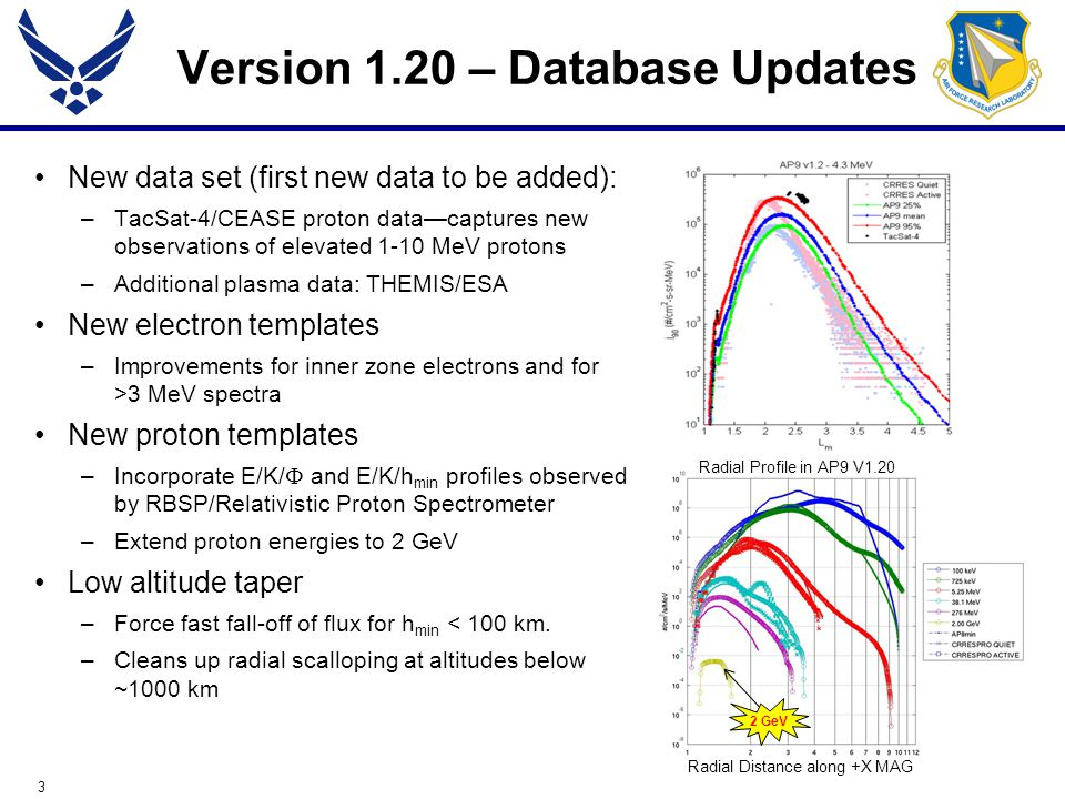 3 Version 1.20 – Database Updates New data set (first new data to be added): –TacSat-4/CEASE proton data—captures new observations of elevated 1-10 MeV protons –Additional plasma data: THEMIS/ESA New electron templates –Improvements for inner zone electrons and for >3 MeV spectra New proton templates –Incorporate E/K/  and E/K/h min profiles observed by RBSP/Relativistic Proton Spectrometer –Extend proton energies to 2 GeV Low altitude taper –Force fast fall-off of flux for h min < 100 km.