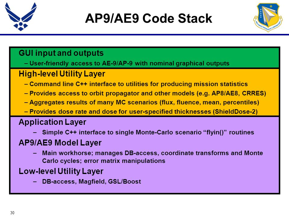 30 AP9/AE9 Code Stack GUI input and outputs –User-friendly access to AE-9/AP-9 with nominal graphical outputs High-level Utility Layer –Command line C++ interface to utilities for producing mission statistics –Provides access to orbit propagator and other models (e.g.