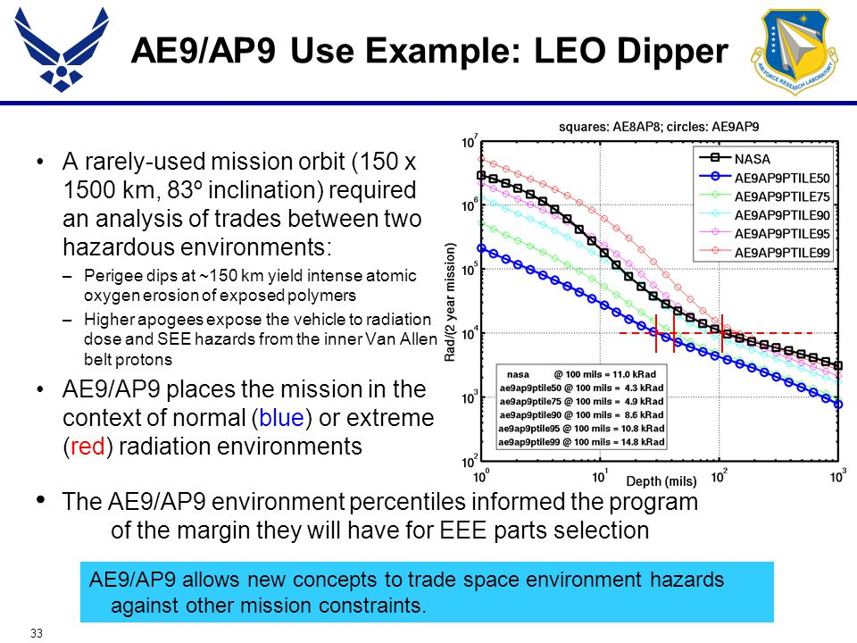 33 AE9/AP9 Use Example: LEO Dipper A rarely-used mission orbit (150 x 1500 km, 83º inclination) required an analysis of trades between two hazardous environments: –Perigee dips at ~150 km yield intense atomic oxygen erosion of exposed polymers –Higher apogees expose the vehicle to radiation dose and SEE hazards from the inner Van Allen belt protons AE9/AP9 places the mission in the context of normal (blue) or extreme (red) radiation environments The AE9/AP9 environment percentiles informed the program of the margin they will have for EEE parts selection AE9/AP9 allows new concepts to trade space environment hazards against other mission constraints.