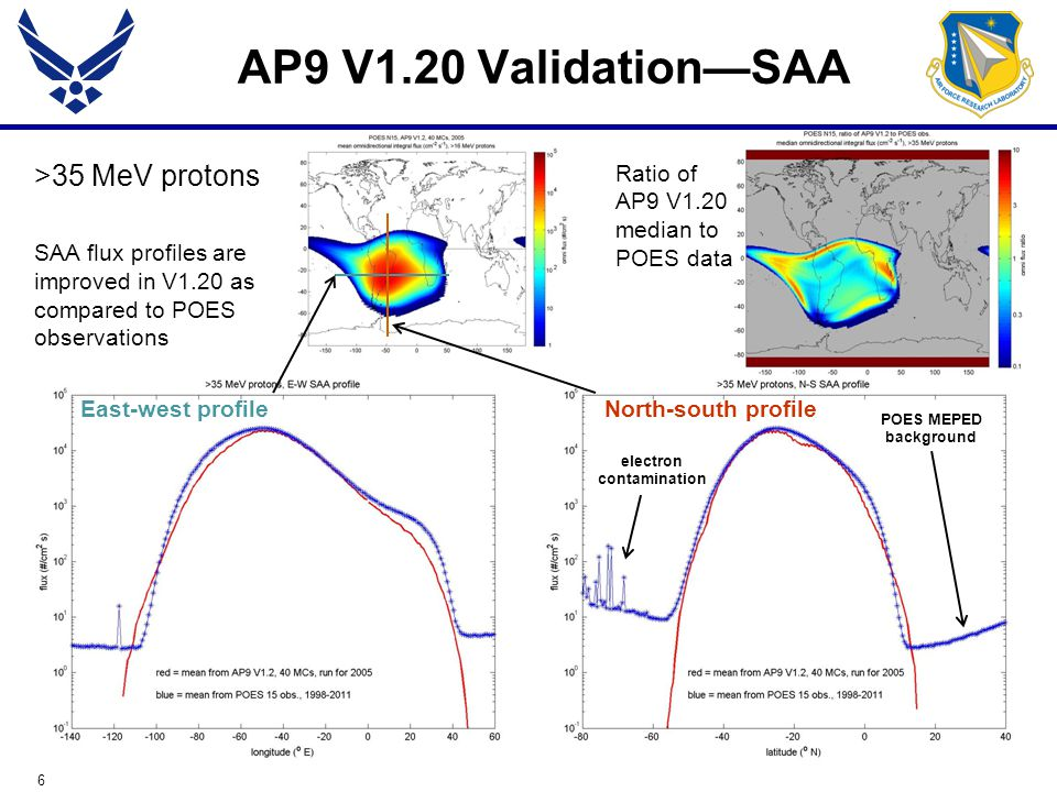 6 AP9 V1.20 Validation—SAA >35 MeV protons SAA flux profiles are improved in V1.20 as compared to POES observations POES MEPED background electron contamination North-south profileEast-west profile Ratio of AP9 V1.20 median to POES data