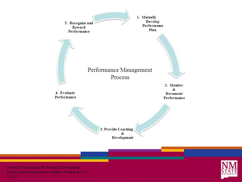 Center for Learning & Professional Development Just-In-Time Performance Evaluation Workshop v1.4 2/11/14 1.