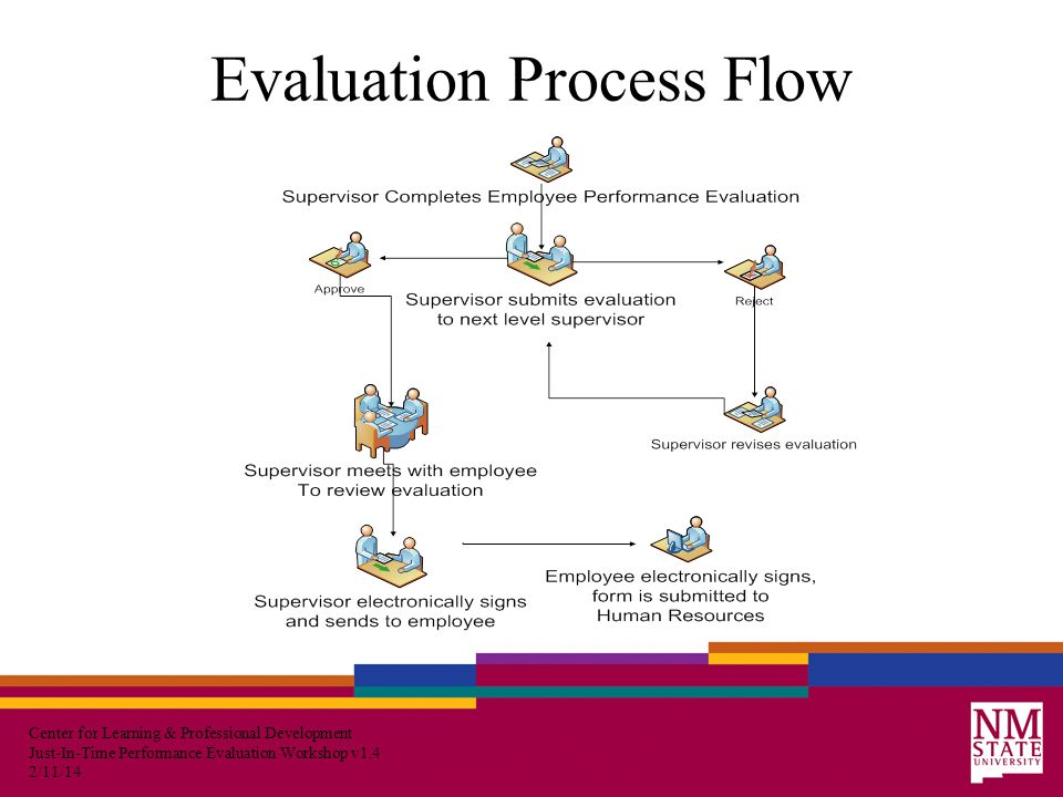 Center for Learning & Professional Development Just-In-Time Performance Evaluation Workshop v1.4 2/11/14 Evaluation Process Flow