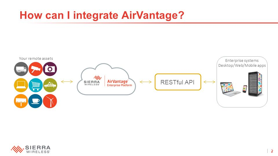 2Proprietary and Confidential How can I integrate AirVantage.