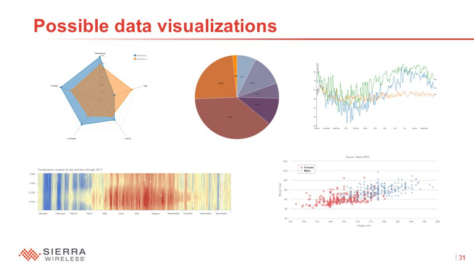 31Proprietary and Confidential Possible data visualizations