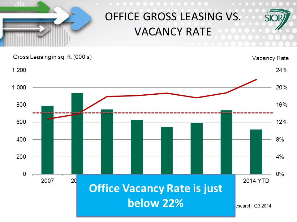 Society of Industrial and Office REALTORS® OFFICE GROSS LEASING VS.