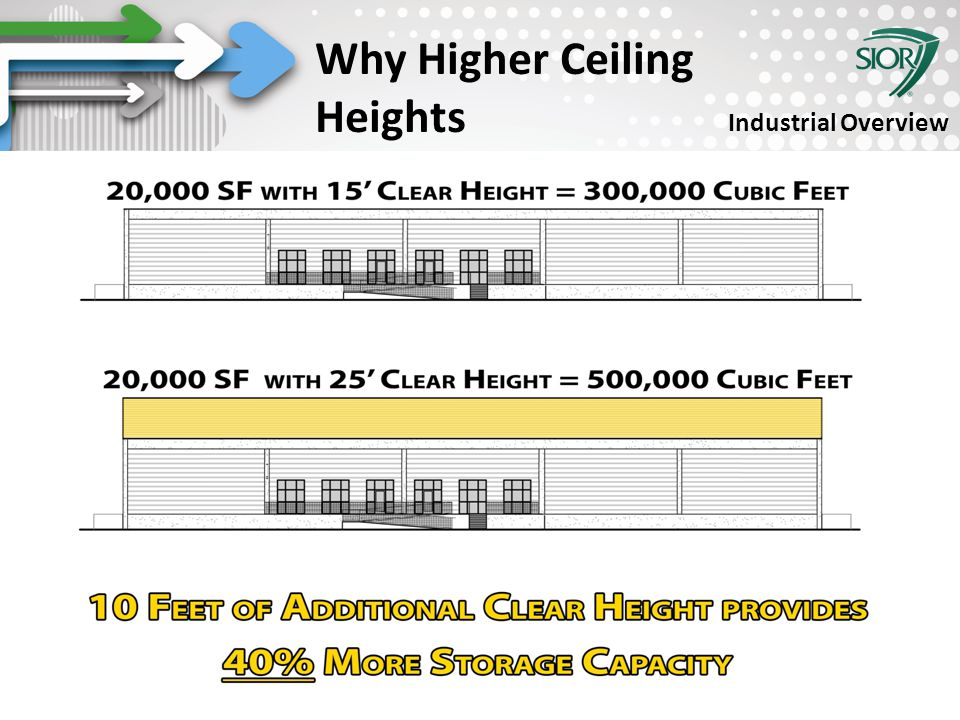 Society of Industrial and Office REALTORS® Why Higher Ceiling Heights Industrial Overview