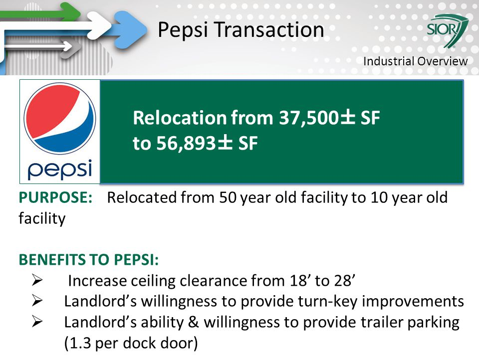 Society of Industrial and Office REALTORS® PURPOSE: Relocated from 50 year old facility to 10 year old facility BENEFITS TO PEPSI:  Increase ceiling clearance from 18' to 28'  Landlord's willingness to provide turn-key improvements  Landlord's ability & willingness to provide trailer parking (1.3 per dock door) Relocation from 37,500± SF to 56,893± SF Pepsi Transaction Industrial Overview