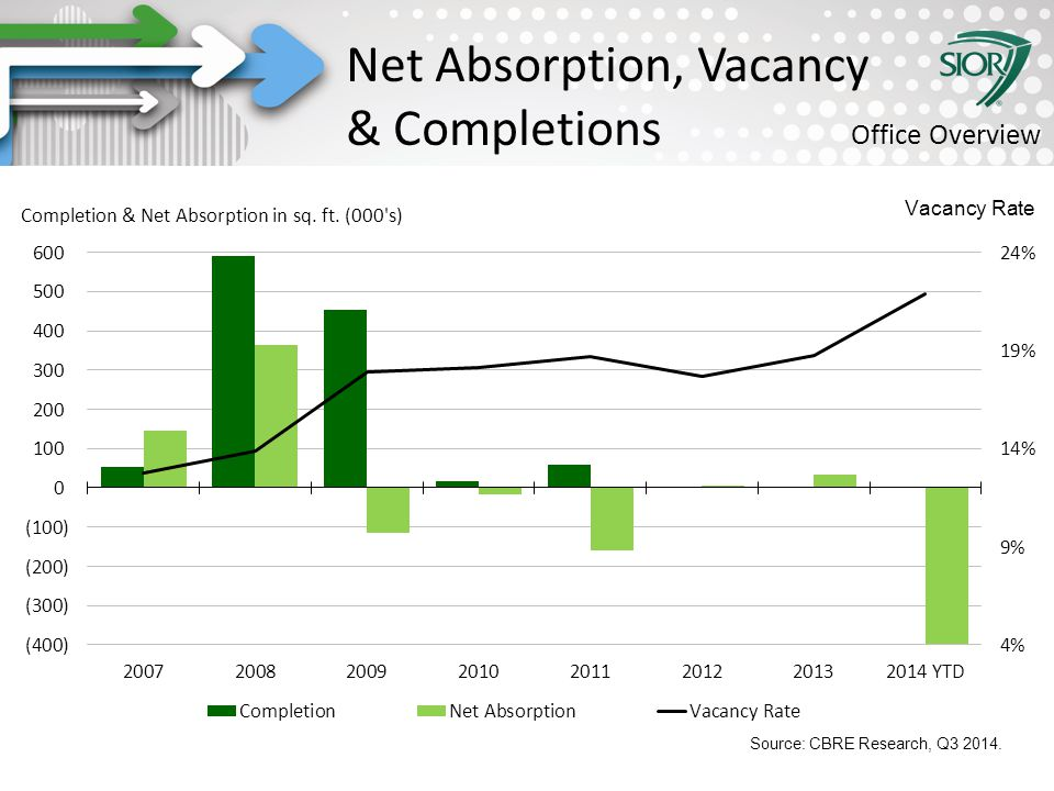 Society of Industrial and Office REALTORS® Net Absorption, Vacancy & Completions Office Overview