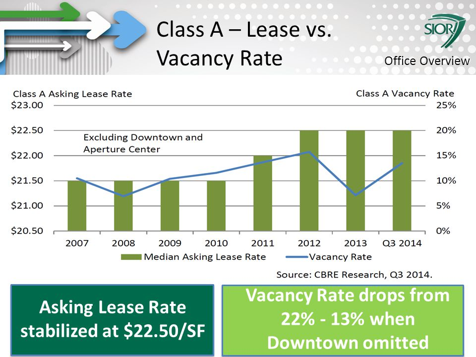 Society of Industrial and Office REALTORS® Class A – Lease vs.