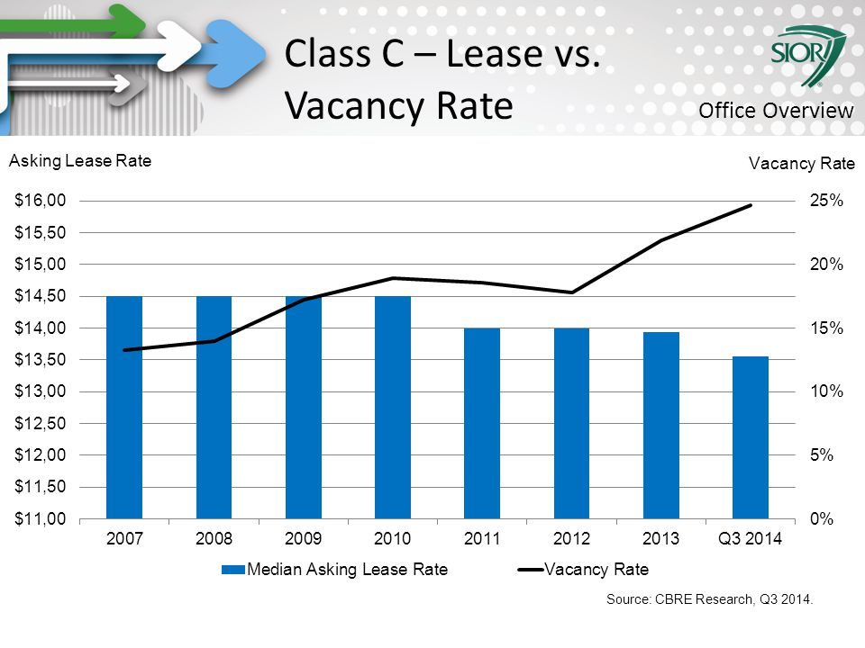 Society of Industrial and Office REALTORS® Class C – Lease vs. Vacancy Rate Office Overview