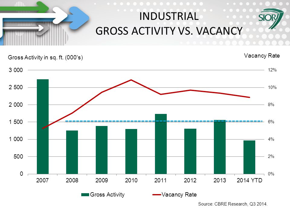 Society of Industrial and Office REALTORS® INDUSTRIAL GROSS ACTIVITY VS. VACANCY