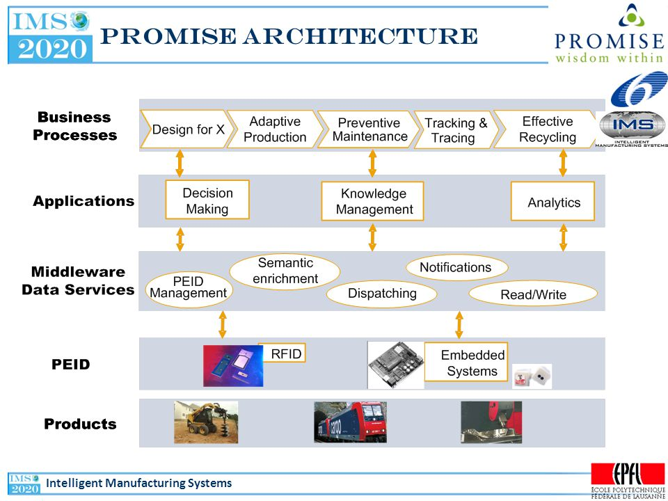Intelligent Manufacturing Systems PROMISE Architecture