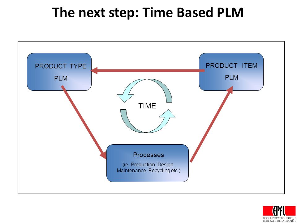 The next step: Time Based PLM Processes (ie.
