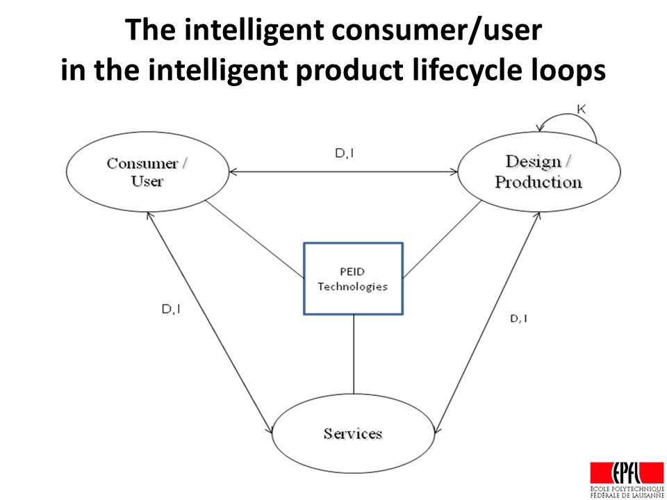 The intelligent consumer/user in the intelligent product lifecycle loops