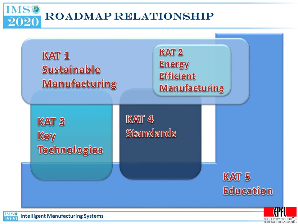 Intelligent Manufacturing Systems Roadmap Relationship 3