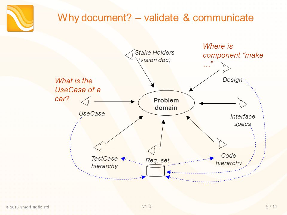 v1.0 5 / 11 Why document.