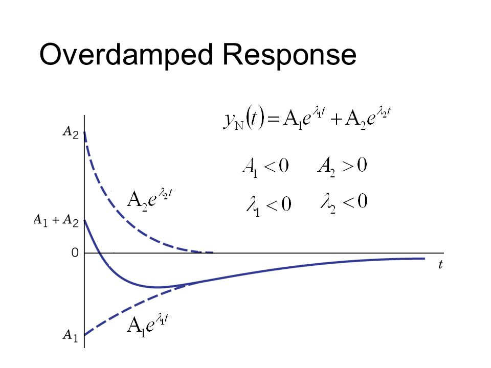 Overdamped Response