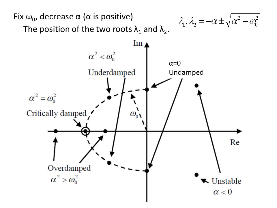 α=0 Undamped Fix ω 0, decrease α (α is positive) The position of the two roots λ 1 and λ 2.