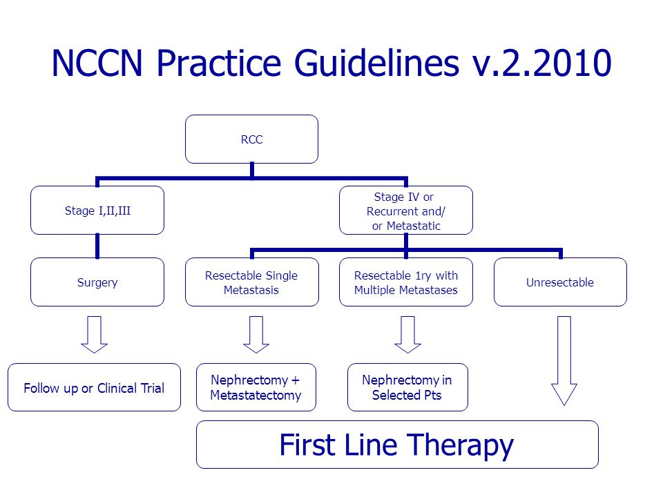 NCCN Practice Guidelines v.2.2010 RCC Stage I,II,III Surgery Stage IV or Recurrent and/ or Metastatic Resectable Single Metastasis Resectable 1ry with Multiple Metastases Unresectable Follow up or Clinical Trial Nephrectomy + Metastatectomy Nephrectomy in Selected Pts First Line Therapy