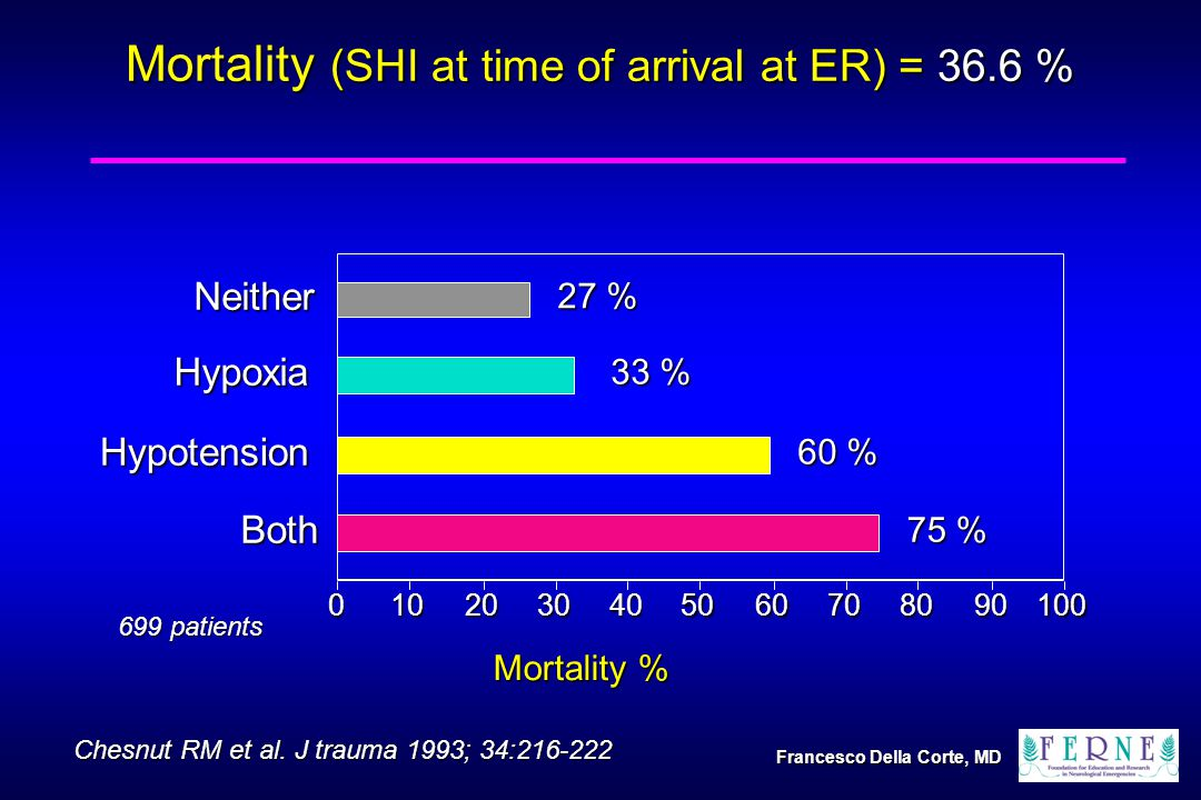 699 patients Mortality (SHI at time of arrival at ER) = 36.6 % 0102030405060708090100 Mortality % 27 % Neither 75 % 60 % 33 % HypoxiaHypotension Both Chesnut RM et al.