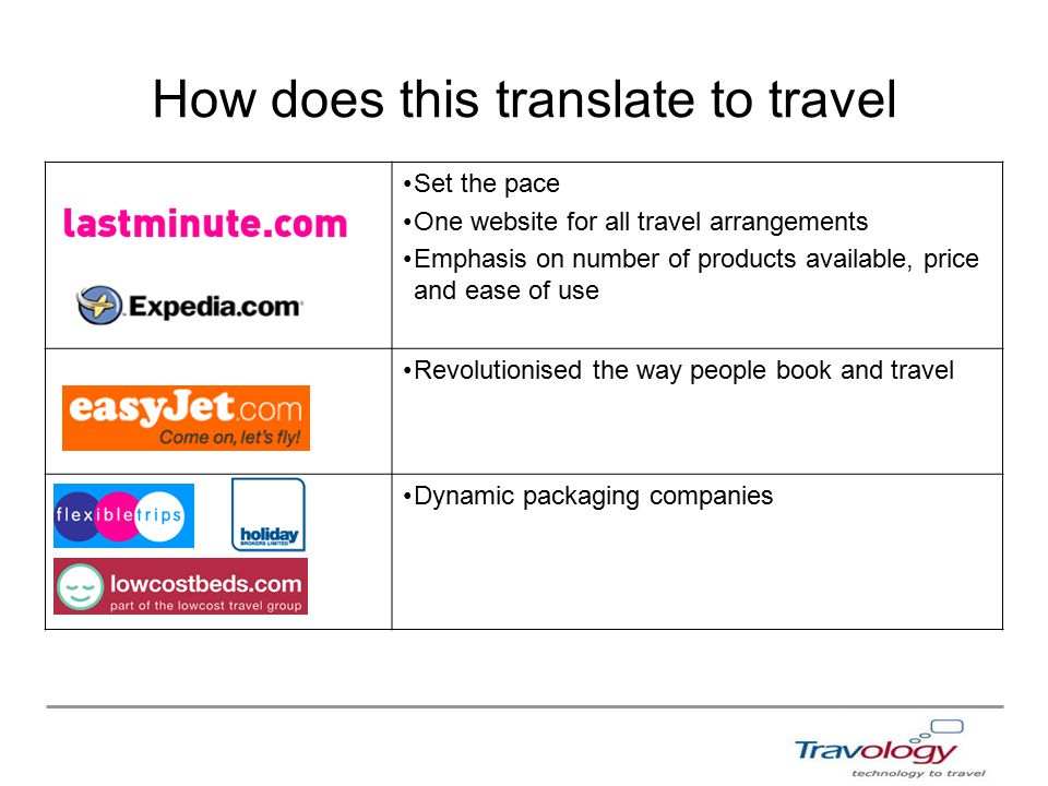 How does this translate to travel Set the pace One website for all travel arrangements Emphasis on number of products available, price and ease of use Revolutionised the way people book and travel Dynamic packaging companies