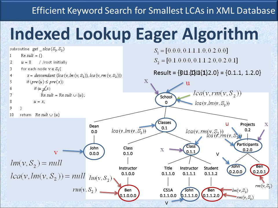 Efficient Keyword Search for Smallest LCAs in XML Database Indexed Lookup Eager Algorithm v x v x u v x Result = {} U {0.1.1} u Result = {0.1.1}U{1.2.0} = {0.1.1, 1.2.0}