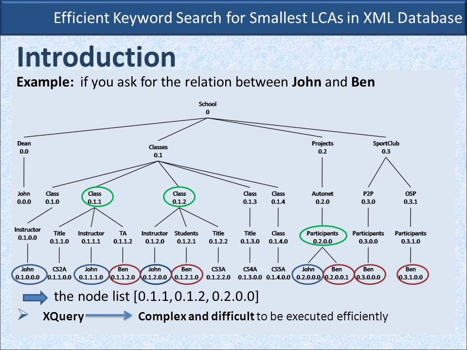 Efficient Keyword Search for Smallest LCAs in XML Database Introduction Example: if you ask for the relation between John and Ben the node list [0.1.1, 0.1.2, 0.2.0.0]  XQuery Complex and difficult to be executed efficiently