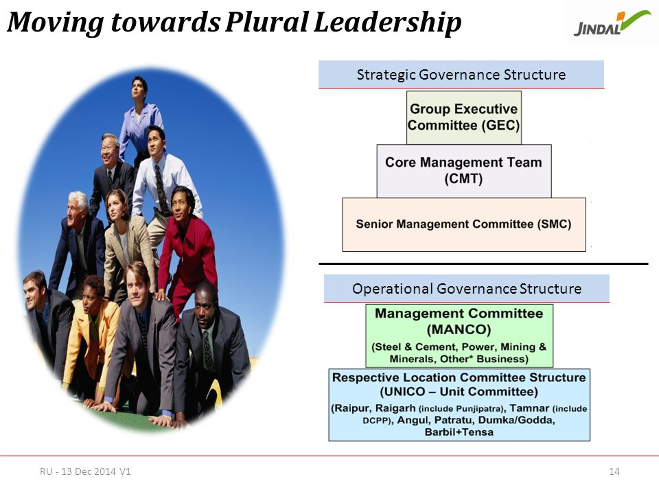 Moving towards Plural Leadership Strategic Governance Structure Operational Governance Structure RU - 13 Dec 2014 V114