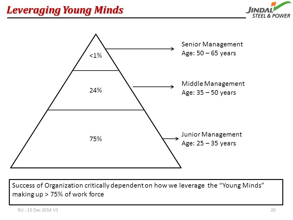 Leveraging Young Minds Success of Organization critically dependent on how we leverage the Young Minds making up > 75% of work force <1% 24% 75% Junior Management Age: 25 – 35 years Middle Management Age: 35 – 50 years Senior Management Age: 50 – 65 years RU - 13 Dec 2014 V120
