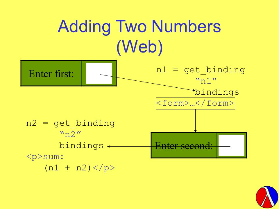 Adding Two Numbers (Web) Enter first: n1 = get_binding n1 bindings … Enter second: n2 = get_binding n2 bindings sum: (n1 + n2)