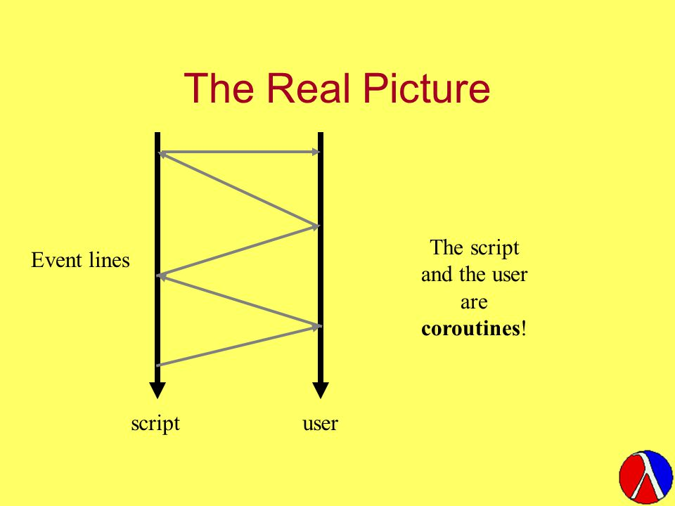 The Real Picture The script and the user are coroutines! scriptuser Event lines