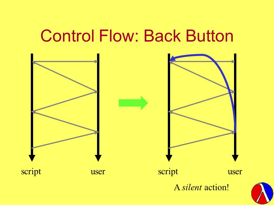 Control Flow: Back Button scriptuserscriptuser A silent action!