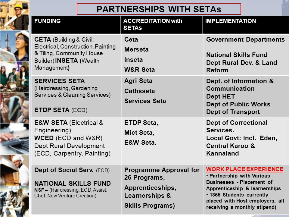 PARTNERSHIPS WITH SETAs 13 CETA (Building & Civil, Electrical, Construction, Painting & Tiling, Community House Builder) INSETA (Wealth Management) Ceta Merseta Inseta W&R Seta Government Departments National Skills Fund Dept Rural Dev.