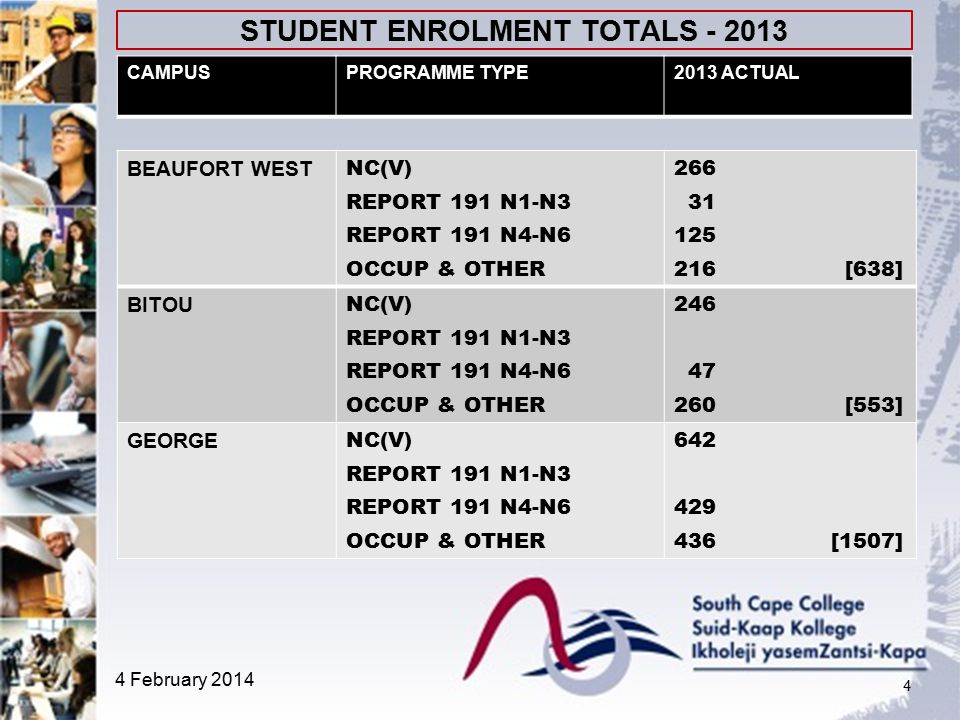 STUDENT ENROLMENT TOTALS - 2013 4 BEAUFORT WEST NC(V) REPORT 191 N1-N3 REPORT 191 N4-N6 OCCUP & OTHER 266 31 125 216 [638] BITOU NC(V) REPORT 191 N1-N3 REPORT 191 N4-N6 OCCUP & OTHER 246 47 260 [553] GEORGE NC(V) REPORT 191 N1-N3 REPORT 191 N4-N6 OCCUP & OTHER 642 429 436 [1507] CAMPUSPROGRAMME TYPE2013 ACTUAL 4 February 2014
