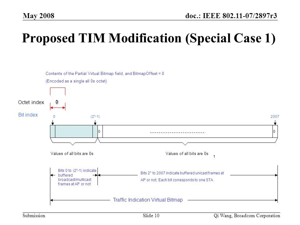 doc.: IEEE 802.11-07/2897r3 Submission May 2008 Qi Wang, Broadcom CorporationSlide 10 Proposed TIM Modification (Special Case 1) Octet index Bit index 0 0 Values of all bits are 0s (2 n -1)0 1 00 Bits 0 to (2 n -1) indicate buffered broadcast/multicast frames at AP or not 2007 Bits 2 n to 2007 indicate buffered unicast frames at AP or not; Each bit corresponds to one STA Contents of the Partial Virtual Bitmap field, and BitmapOffset = 0 (Encoded as a single all 0s octet) Traffic Indication Virtual Bitmap Values of all bits are 0s