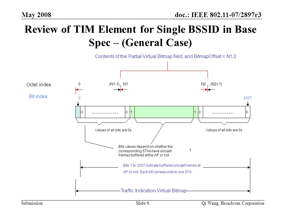 doc.: IEEE 802.11-07/2897r3 Submission May 2008 Qi Wang, Broadcom CorporationSlide 6 Review of TIM Element for Single BSSID in Base Spec – (General Case) Octet index Bit index Values of all bits are 0s 0 (N1-1)N1 1 01100 Values of all bits are 0s N2(N2+1) Bits values depend on whether the corresponding STAs have unicast frames buffered at the AP or not 2007 Contents of the Partial Virtual Bitmap field, and BitmapOffset = N1/2 Traffic Indication Virtual Bitmap Bits 1 to 2007 indicate buffered unicast frames at AP or not; Each bit corresponds to one STA 0 0