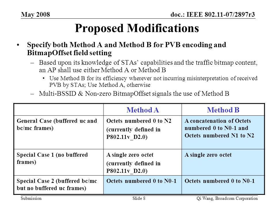 doc.: IEEE 802.11-07/2897r3 Submission May 2008 Qi Wang, Broadcom CorporationSlide 8 Proposed Modifications Specify both Method A and Method B for PVB encoding and BitmapOffset field setting –Based upon its knowledge of STAs' capabilities and the traffic bitmap content, an AP shall use either Method A or Method B Use Method B for its efficiency wherever not incurring misinterpretation of received PVB by STAs; Use Method A, otherwise –Multi-BSSID & Non-zero BitmapOffset signals the use of Method B Method AMethod B General Case (buffered uc and bc/mc frames) Octets numbered 0 to N2 (currently defined in P802.11v_D2.0) A concatenation of Octets numbered 0 to N0-1 and Octets numbered N1 to N2 Special Case 1 (no buffered frames) A single zero octet (currently defined in P802.11v_D2.0) A single zero octet Special Case 2 (buffered bc/mc but no buffered uc frames) Octets numbered 0 to N0-1