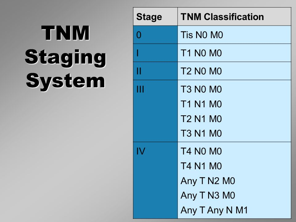 TNM Staging System StageTNM Classification 0 Tis N0 M0 I T1 N0 M0 II T2 N0 M0 III T3 N0 M0 T1 N1 M0 T2 N1 M0 T3 N1 M0 IVT4 N0 M0 T4 N1 M0 Any T N2 M0 Any T N3 M0 Any T Any N M1